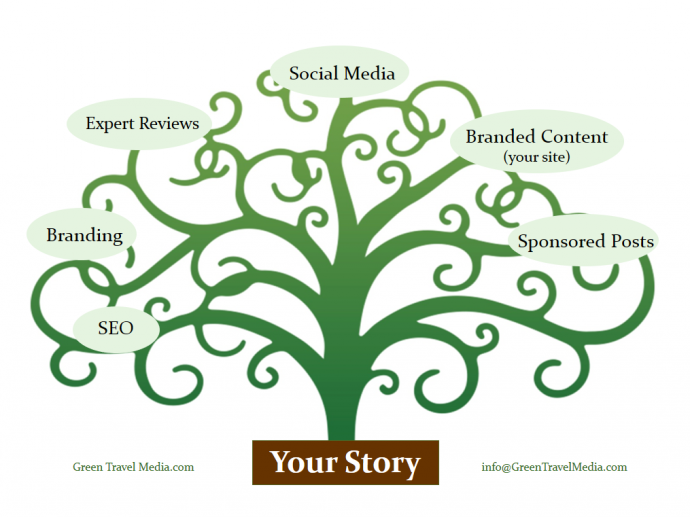 Business of Blogging- Brand Based Solutions via @greenglobaltrvl