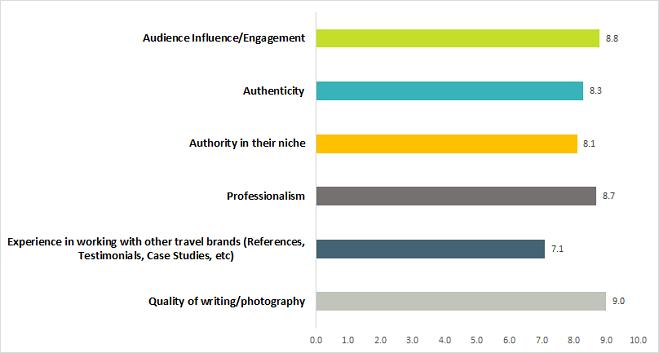 Business of Blogging: Intangibles via @greenglobaltrvl