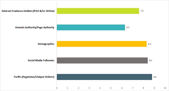 Business of Blogging: Important stats via @greenglobaltrvl