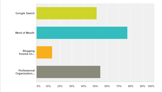 Business of Blogging Survey: How do you find bloggers? via @greenglobaltrvl