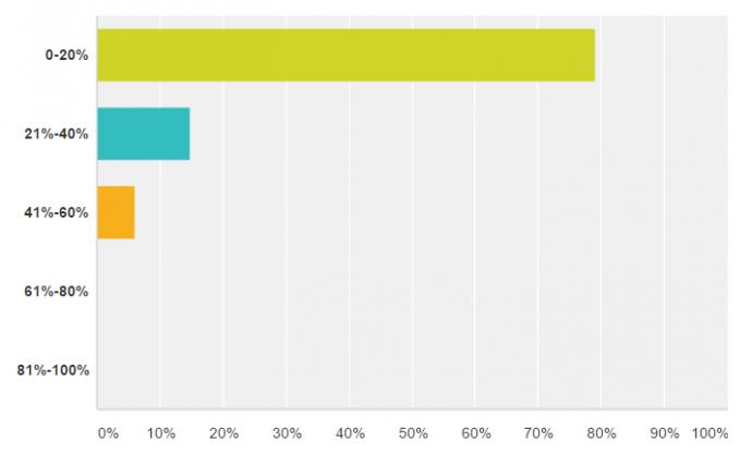 Business of Blogging Survey: Budget for Blogger Partnerships via @greenglobaltrvl